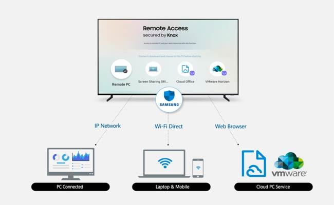 في 2019 ، سوف تصبح شاشات التلفاز من سامسونج متوافقة مع لوحة المفاتيح والفأرة