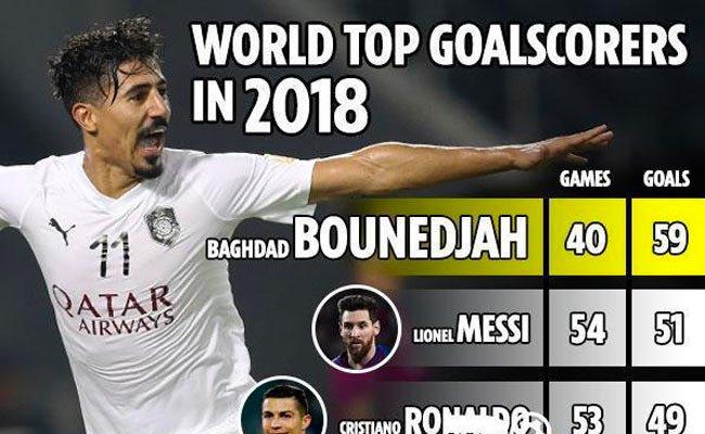 بونجاح هدافا عالميا ل2018