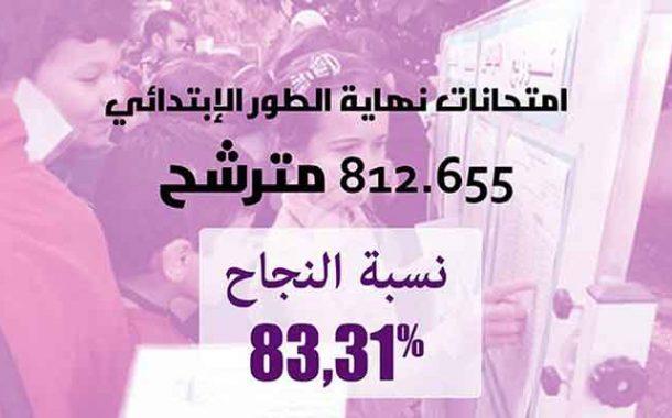 نسبة النجاح في امتحانات نهاية الطور الابتدائي تبلغ 83،31 بالمئة