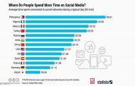 هذه قائمة الشعوب الأكثر إدمانا على مواقع التواصل الإجتماعي...
