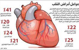 هل يلعب العامل الوراثي دوراً في الاصابة بأمراض القلب...؟