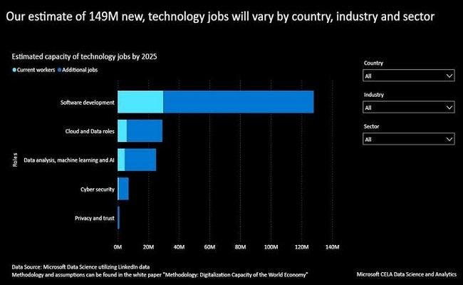 مايكروسوفت تُطور مهارات ربع مليون مهني وخبير في الإمارات...