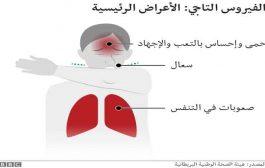 اعراض يمكن ان تعانوا منها خلال الاصابة الثانية بفيروس كورونا...